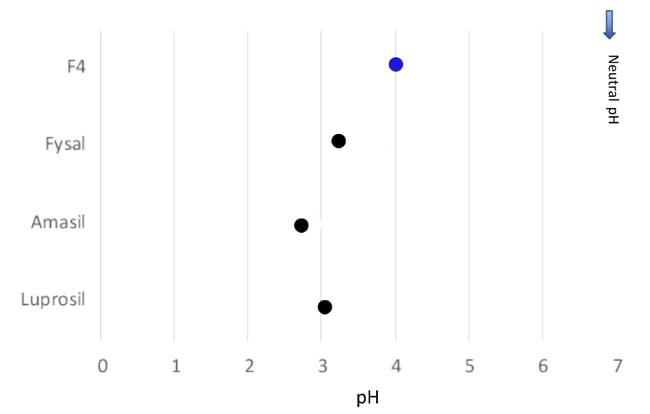 f4 graph 3