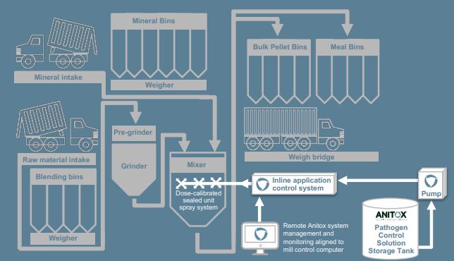 formaldehyde treatment process